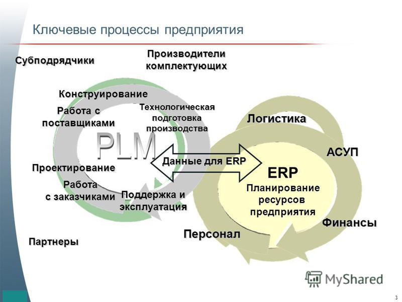© 2000 PTC3 ERP Планирование ресурсов предприятия Ключевые процессы предприятия Персонал Финансы Логистика Данные для ERP Поддержка и эксплуатация Конструирование Технологическаяподготовкапроизводства Работа с поставщиками Проектирование Работа с зак