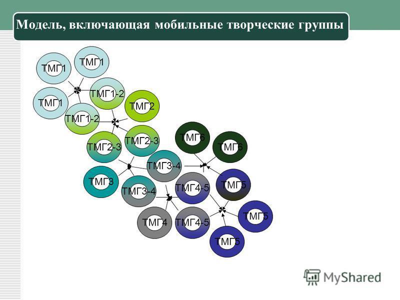 Модель, включающая мобильные творческие группы ТМГ1 ТМГ2-3 ТМГ1 ТМГ1-2 ТМГ2 ТМГ3 ТМГ3-4 ТМГ1 ТМГ1-2 ТМГ2-3 ТМГ3-4 ТМГ5 ТМГ4-5 ТМГ4 ТМГ5 ТМГ6