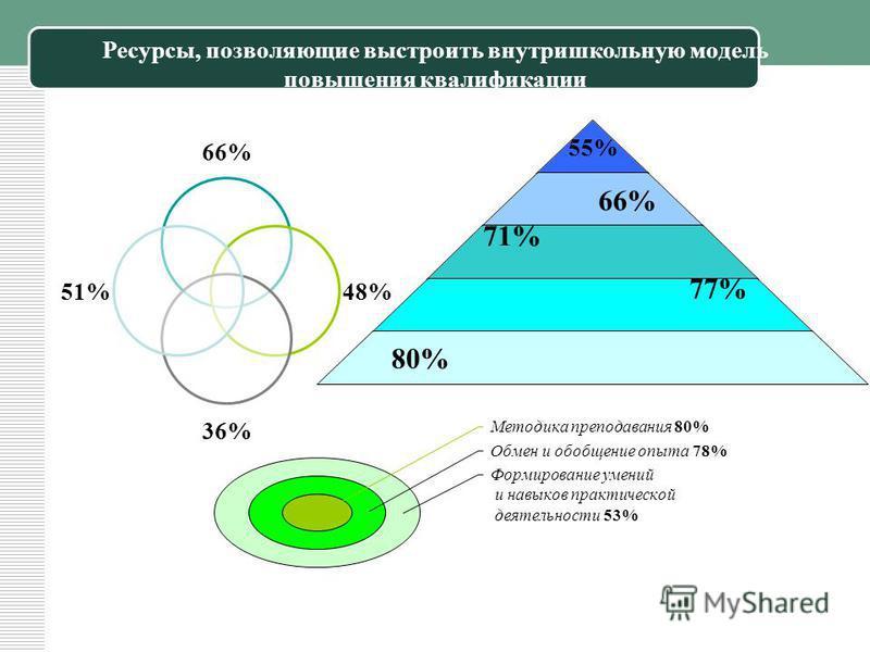 Ресурсы, позволяющие выстроить внутри школьную модель повышения квалификации 66% 48% 36% 51% 55% 66% 71% 77% 80% Методика преподавания 80% Обмен и обобщение опыта 78% Формирование умений и навыков практической деятельности 53%