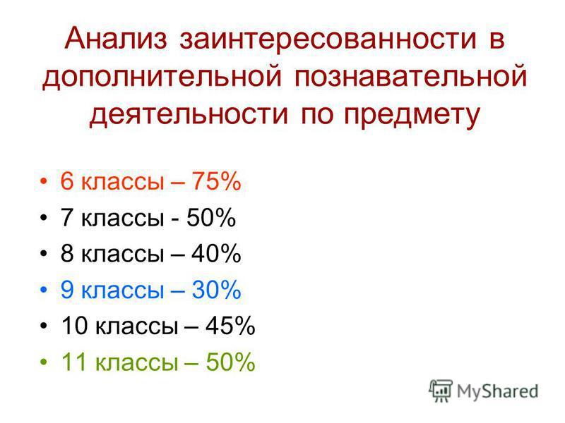 Анализ заинтересованности в дополнительной познавательной деятельности по предмету 6 классы – 75% 7 классы - 50% 8 классы – 40% 9 классы – 30% 10 классы – 45% 11 классы – 50%