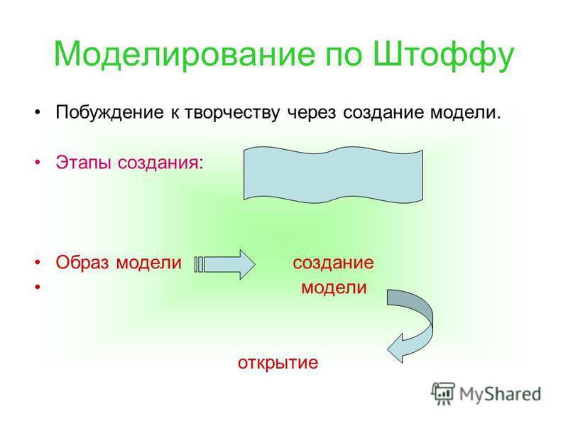 Моделирование по Штоффу Побуждение к творчеству через создание модели. Этапы создания: Образ модели создание модели открытие