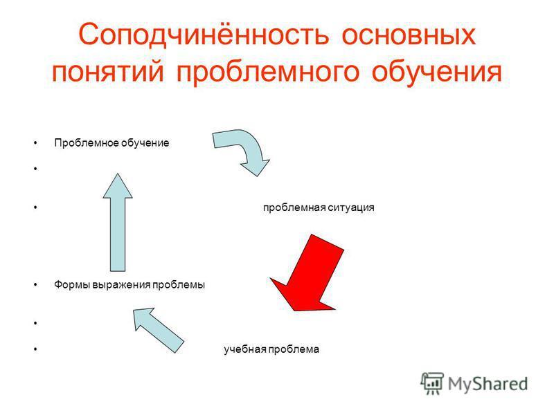 Соподчинённость основных понятий проблемного обучения Проблемное обучение проблемная ситуация Формы выражения проблемы учебная проблема