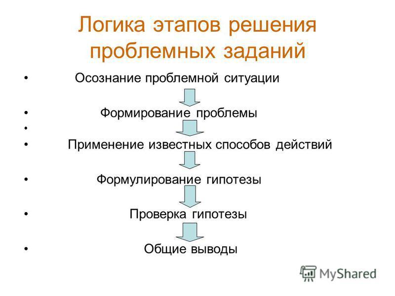 Логика этапов решения проблемных заданий Осознание проблемной ситуации Формирование проблемы Применение известных способов действий Формулирование гипотезы Проверка гипотезы Общие выводы