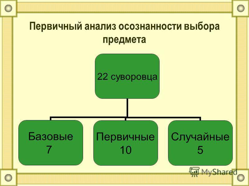 22 суворовца Базовые 7 Первичные 10 Случайные 5