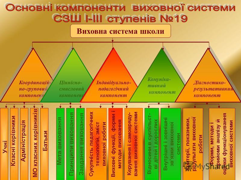 Виховна система школи Координацій- но-груповий компонент Координацій- но-груповий компонент Ціннісно- смисловий компонент Ціннісно- смисловий компонент Індивідуально- педагогічний компонент Комуніка- тивний компонент Комуніка- тивний компонент Діагно
