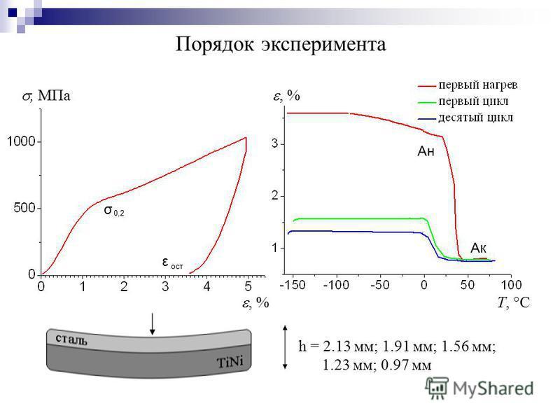 , МПа T, °C, % σ 0,2 ε ост Ан Ак h = 2.13 мм; 1.91 мм; 1.56 мм; 1.23 мм; 0.97 мм Порядок эксперимента