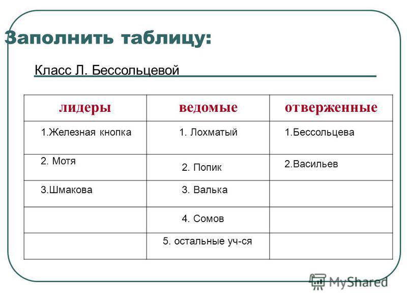 Заполнить таблицу: Класс Л. Бессольцевой лидерыведомыеотверженные 1. Железная кнопка 2. Мотя 3. Шмакова 1. Лохматый 2. Попик 3. Валька 4. Сомов 5. остальные уч-ся 1. Бессольцева 2.Васильев