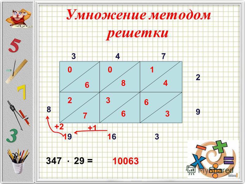 Умножение методом решетки 347 2 9 1 4 6 3 8 0 6 3 0 6 2 7 316161919 8 10063 347 29 = +1 +2