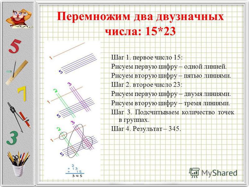 Шаг 1. первое число 15: Рисуем первую цифру – одной линией. Рисуем вторую цифру – пятью линиями. Шаг 2. второе число 23: Рисуем первую цифру – двумя линиями. Рисуем вторую цифру – тремя линиями. Шаг 3. Подсчитываем количество точек в группах. Шаг 4.