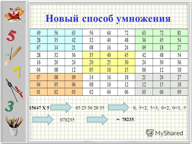 Новый способ умножения 15647 X 5 05 25 30 20 35 = 78235. 078235 0, 5+2, 5+3, 0+2, 0+3, 5