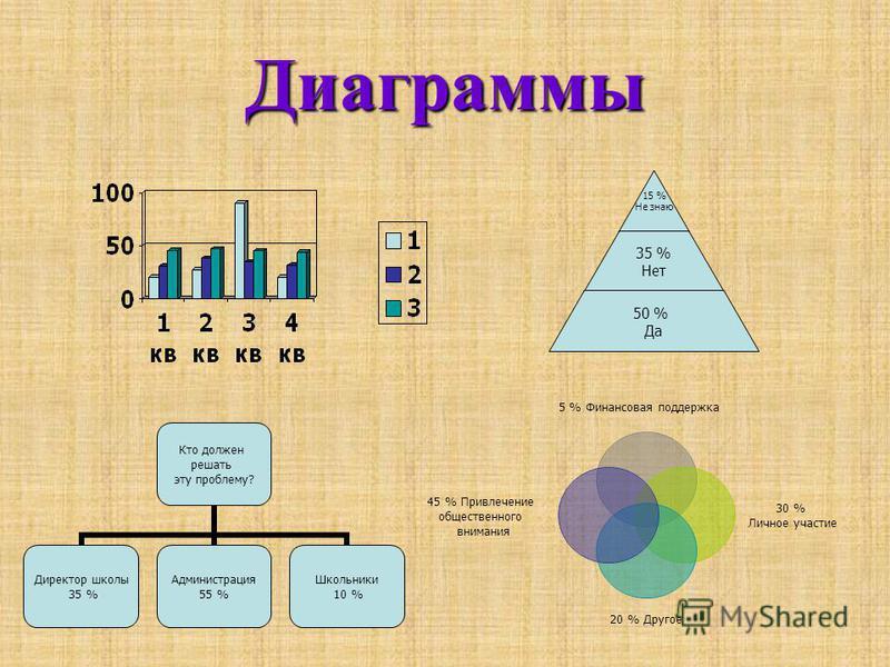 Диаграммы 5 % Финансовая поддержка 30 % Личное участие 20 % Другое 45 % Привлечение общественного внимания