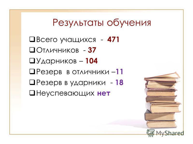 Результаты обучения Всего учащихся - 471 Отличников - 37 Ударников – 104 Резерв в отличники – 11 Резерв в ударники - 18 Неуспевающих нет