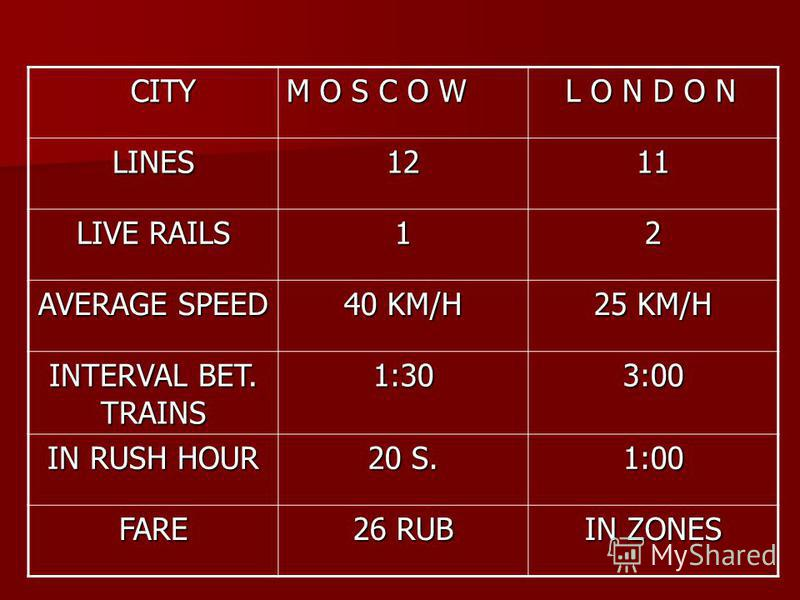 CITY CITY M O S C O W L O N D O N L O N D O N LINES1211 LIVE RAILS 12 AVERAGE SPEED 40 KM/H 25 KM/H INTERVAL BET. TRAINS 1:303:00 IN RUSH HOUR 20 S. 1:00 FARE 26 RUB IN ZONES
