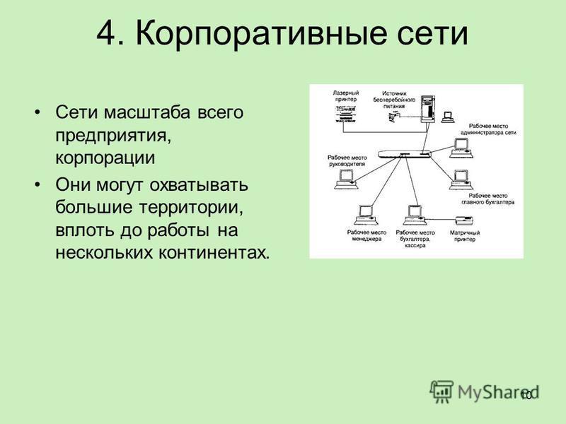 4. Корпоративные сети Сети масштаба всего предприятия, корпорации Они могут охватывать большие территории, вплоть до работы на нескольких континентах. 10