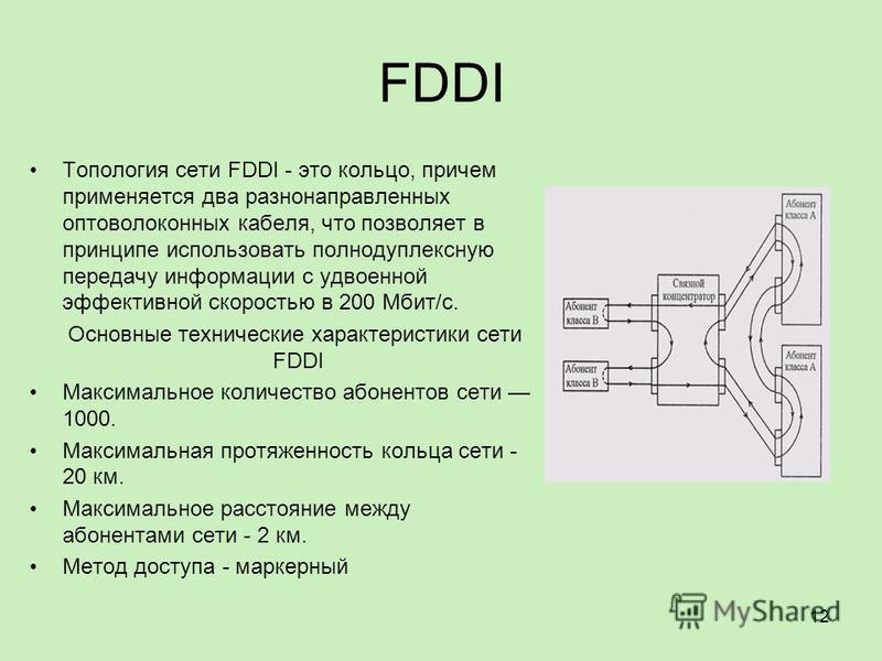 FDDI Топология сети FDDI - это кольцо, причем применяется два разнонаправленных оптоволоконных кабеля, что позволяет в принципе использовать полнодуплексную передачу информации с удвоенной эффективной скоростью в 200 Мбит/с. Основные технические хара