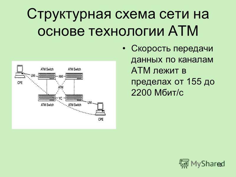 Структурная схема сети на основе технологии ATM Скорость передачи данных по каналам ATM лежит в пределах от 155 до 2200 Мбит/с 18