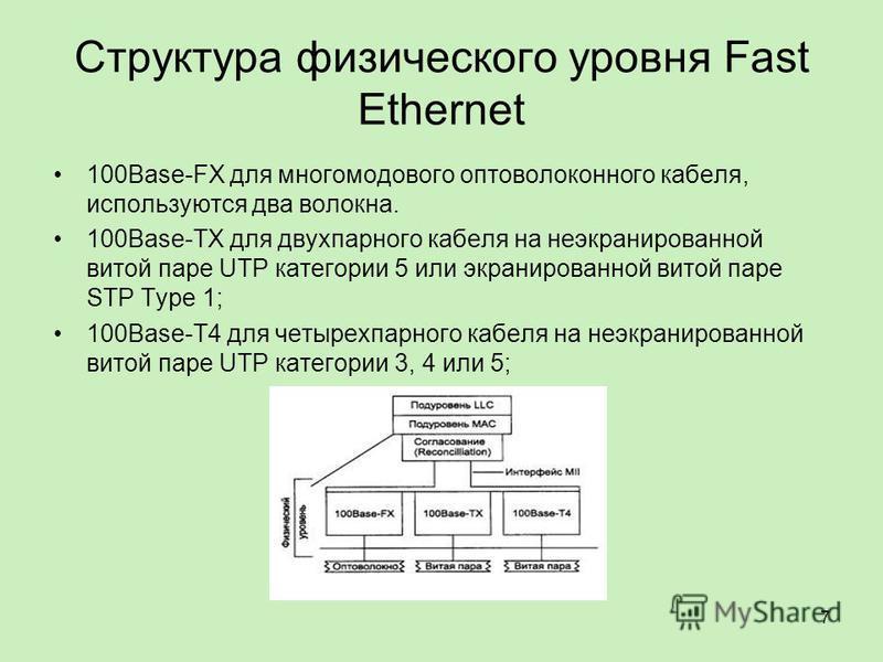 Структура физического уровня Fast Ethernet 100Base-FX для многомодового оптоволоконного кабеля, используются два волокна. 100Base-TX для двухпарного кабеля на неэкранированной витой паре UTP категории 5 или экранированной витой паре STP Type 1; 100Ba