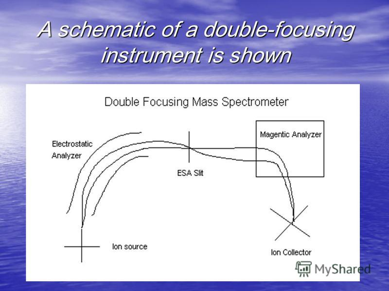 A schematic of a double-focusing instrument is shown
