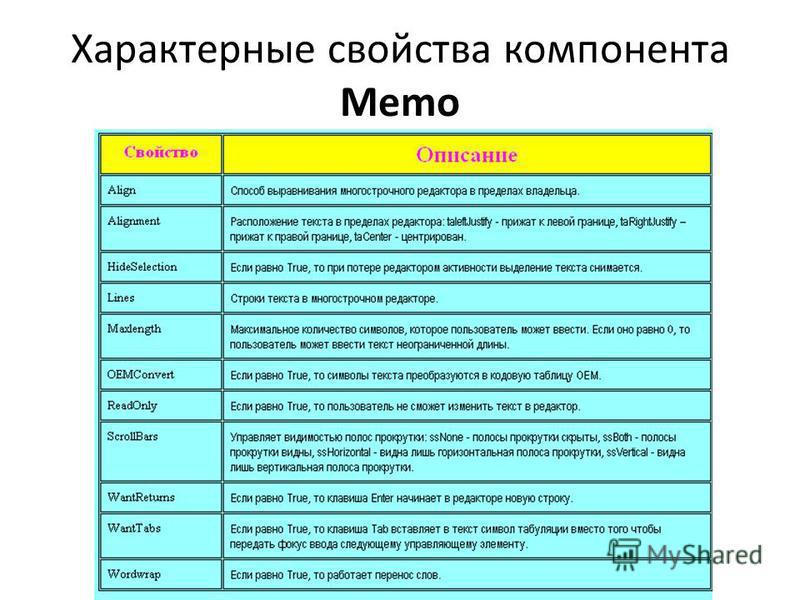 Характерные свойства компонента Memo