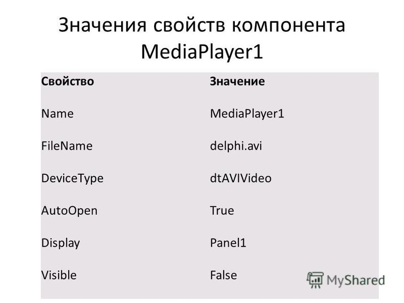 Значения свойств компонента MediaPlayer1 Свойство Значение NameMediaPlayer1 FileNamedelphi.avi DeviceTypedtAVIVideo AutoOpenTrue DisplayPanel1 VisibleFalse