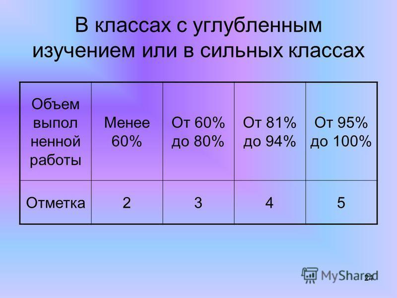 24 В классах с углубленным изучением или в сильных классах Объем выпол ненной работы Менее 60% От 60% до 80% От 81% до 94% От 95% до 100% Отметка 2345