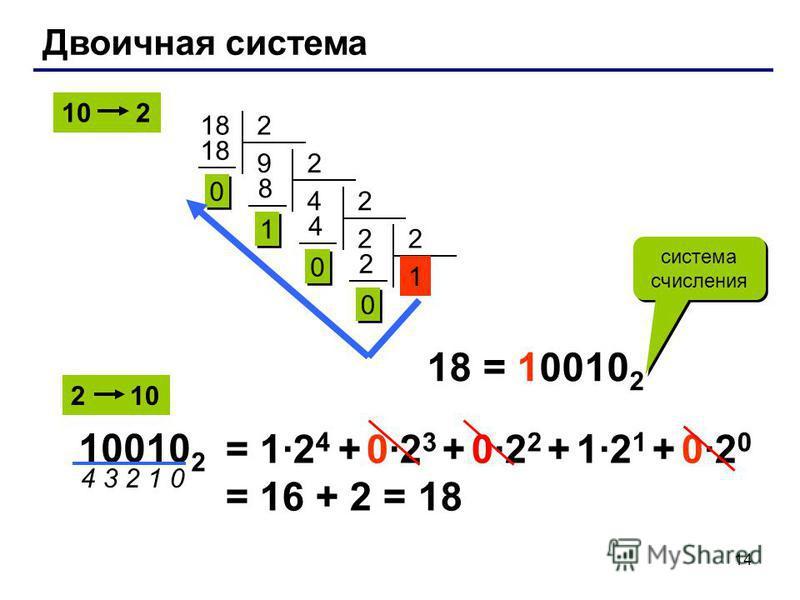 Двоичная система 182 9 0 0 2 4 8 1 1 2 2 4 0 0 2 1 2 0 0 18 = 10010 2 система числения 4 3 2 1 0 = 1·2 4 + 0·2 3 + 0·2 2 + 1·2 1 + 0·2 0 = 16 + 2 = 18 10010 2 2 10 10 2 14