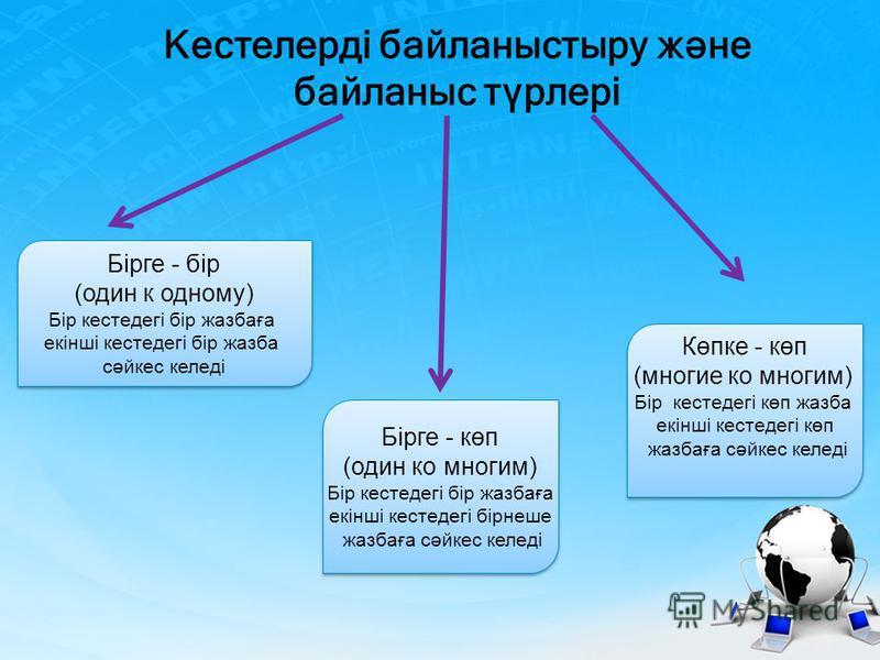 Кестелерді байланыстыру және байланыс түрлері Бірге - бір (один к одному) Бір кестедегі бір жазбаға екінші кестедегі бір жазба сәйкес келеді Бірге - бір (один к одному) Бір кестедегі бір жазбаға екінші кестедегі бір жазба сәйкес келеді Бірге - көп (о
