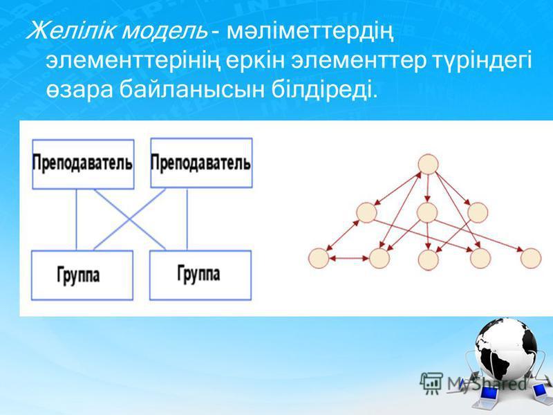 Желілік модель - мәліметтердің элементтерінің еркін элементтер түріндегі өзара байланысын білдіреді.