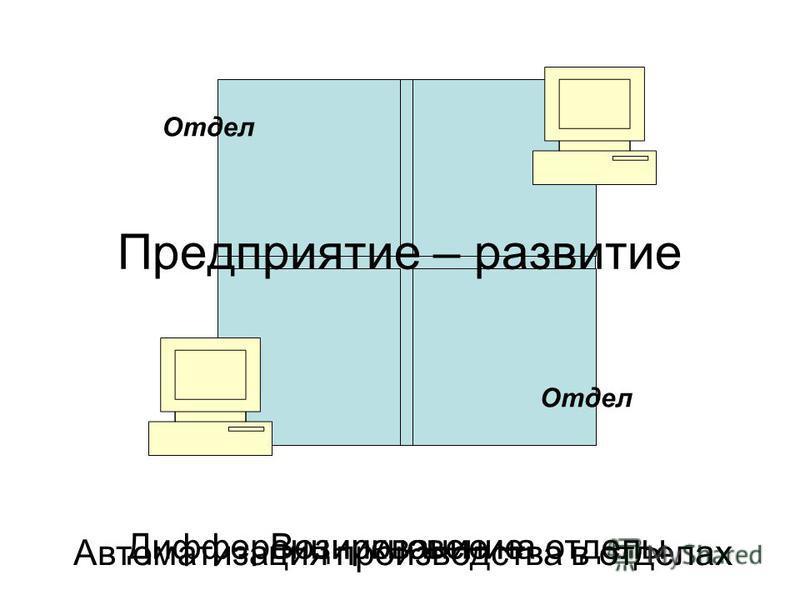 Предприятие – развитие Возникновение Дифференцирование на отделы Отдел Автоматизация производства в отделах