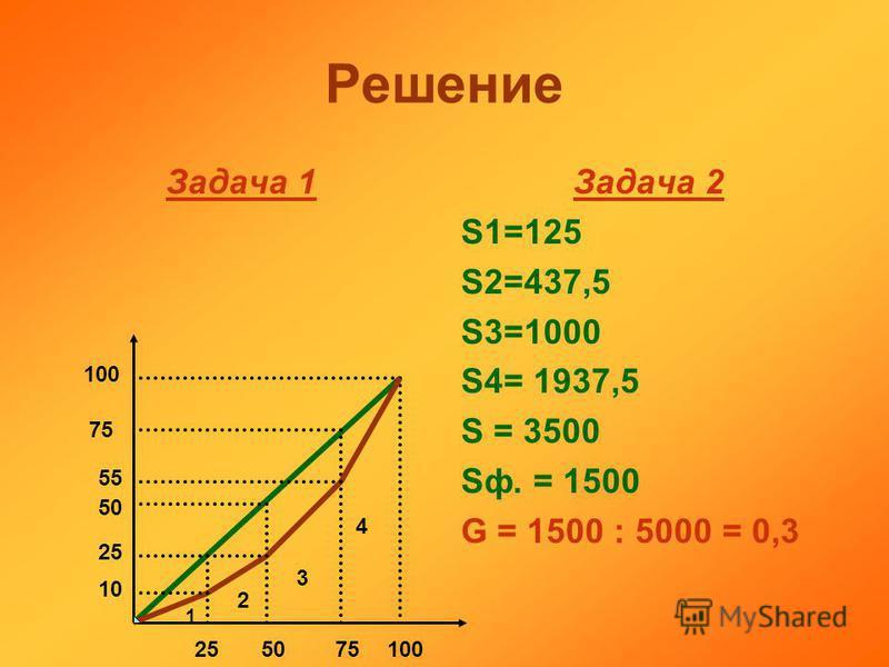Решение Задача 1 Задача 2 S1=125 S2=437,5 S3=1000 S4= 1937,5 S = 3500 Sф. = 1500 G = 1500 : 5000 = 0,3 10 25 50 75 100 55 255075100 2 3 4 1