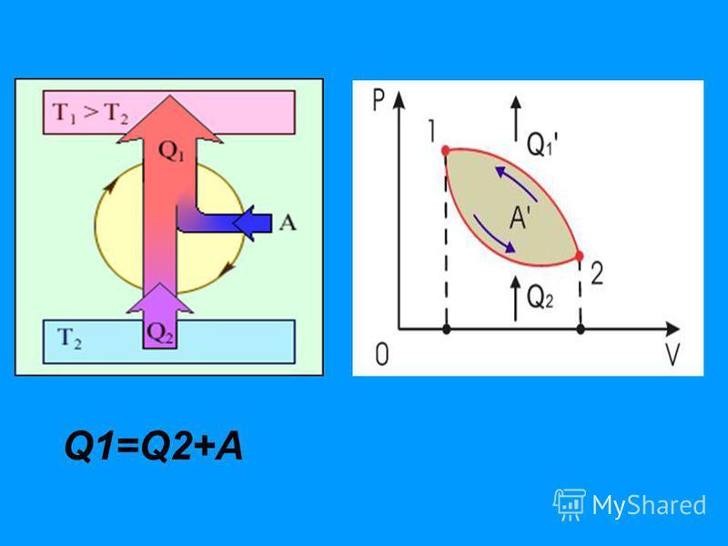 Q1=Q2+A