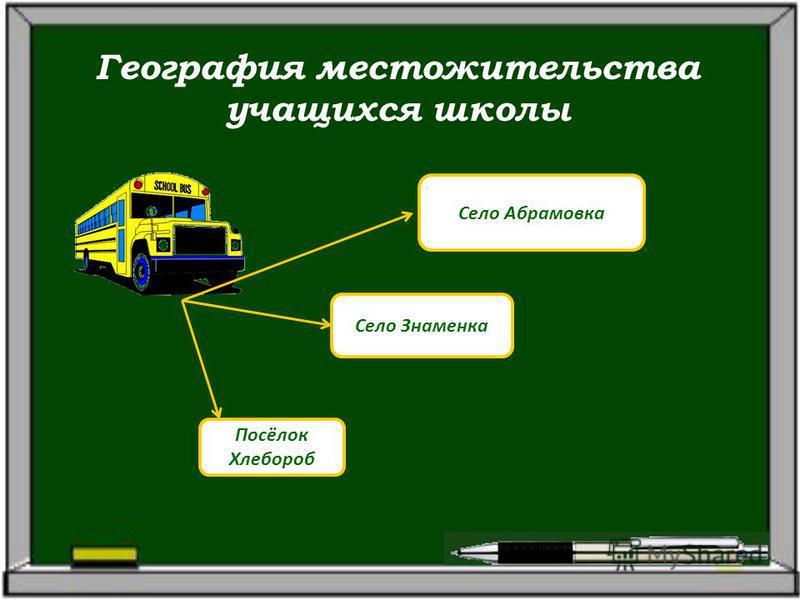 География местожительства учащихся школы Село Абрамовка Село Знаменка Посёлок Хлебороб