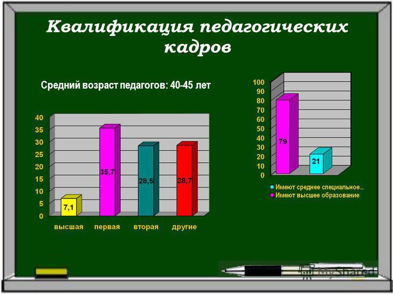 Квалификация педагогических кадров Средний возраст педагогов: 40-45 лет