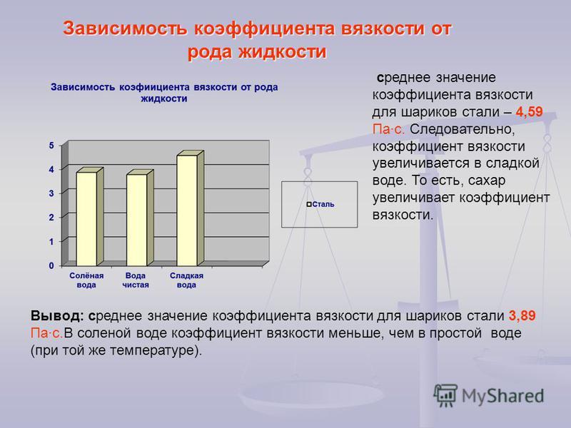 Зависимость коэффициента вязкости от рода жидкости Вывод: среднее значение коэффициента вязкости для шариков стали 3,89 Па·с.В соленой воде коэффициент вязкости меньше, чем в простой воде (при той же температуре). среднее значение коэффициента вязкос