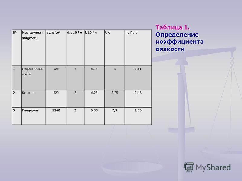 Исследуемая жидкость ρ ж, кг\м 3 d ш, 10 -3 мl, 10 -2 мt, c η э, Па·с 1 Подсолнечное масло 92630,1730,61 2Керосин 82030,233,250,48 3Глицерин 126030,387,31,33 Таблица 1. Определение коэффициента вязкости