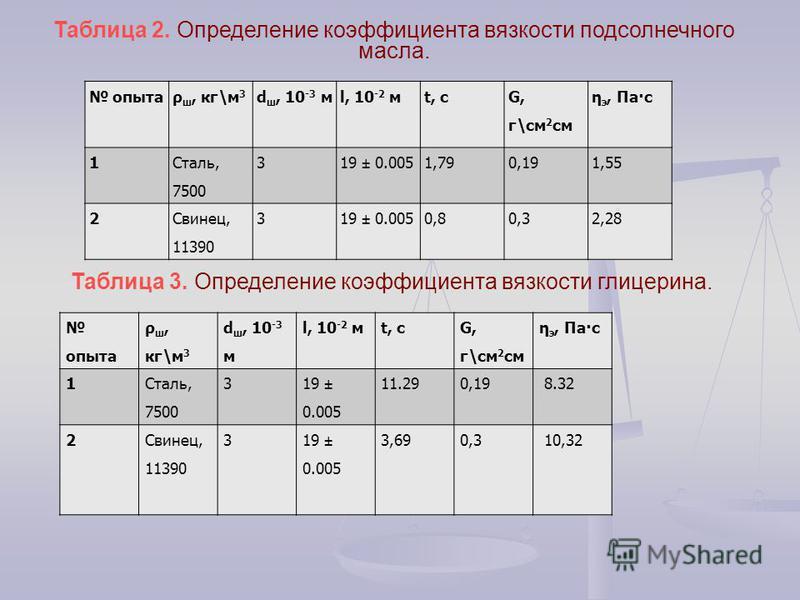 Таблица 2. Определение коэффициента вязкости подсолнечного масла. опытаρ ш, кг\м 3 d ш, 10 -3 мl, 10 -2 мt, c G, г\см 2 см η э, Па·с 1 Сталь, 7500 319 ± 0.0051,790,191,55 2Свинец, 11390 319 ± 0.0050,80,32,28 опыта ρ ш, кг\м 3 d ш, 10 -3 м l, 10 -2 мt