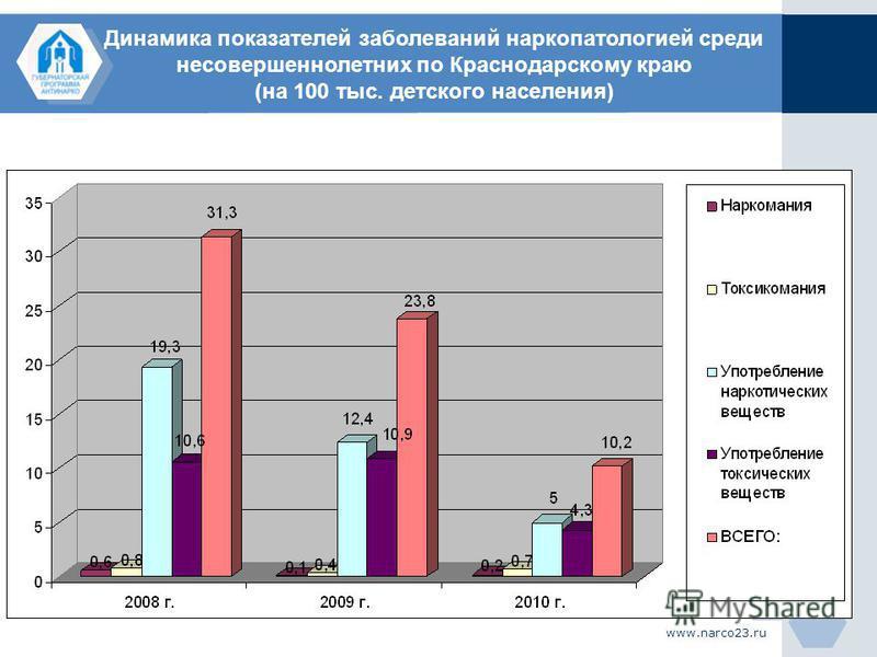 www.narco23. ru Динамика показателей заболеваний наркопатологией среди несовершеннолетних по Краснодарскому краю (на 100 тыс. детского населения)
