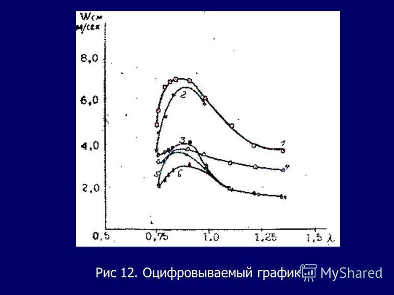 Рис 12. Оцифровываемый график.