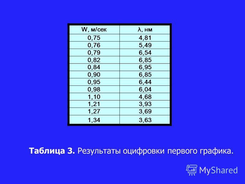 W, м/секλ, нм 0,754,81 0,765,49 0,796,54 0,826,85 0,846,95 0,906,85 0,956,44 0,986,04 1,104,68 1,213,93 1,273,69 1,343,63 Таблица 3. Результаты оцифровки первого графика.