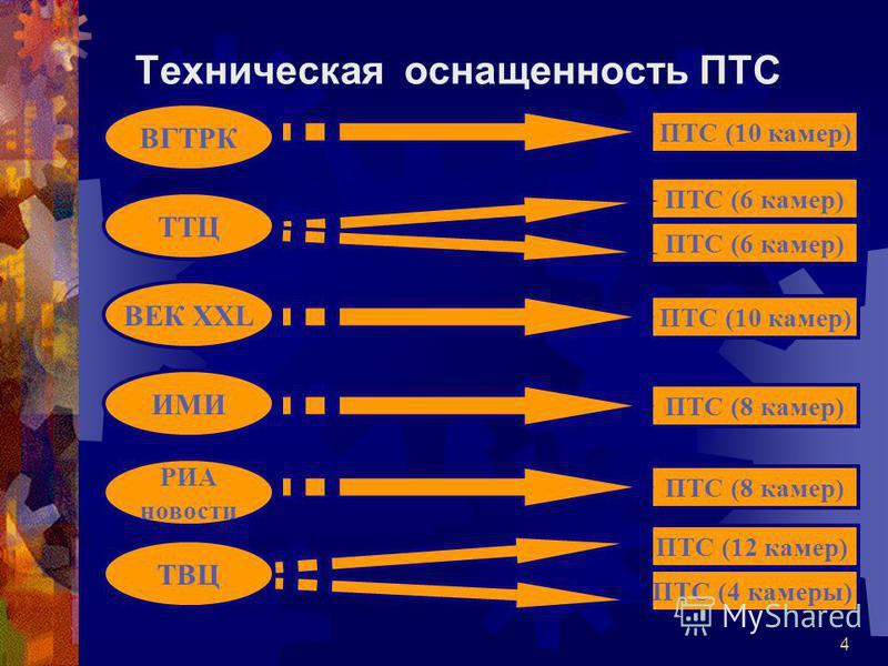 4 Техническая оснащенность ПТС ВГТРК РИА новости ТВЦ ТТЦ ИМИ ПТС (10 камер) ПТС (6 камер) ПТС (8 камер) ПТС (12 камер) ВЕК XXL ПТС (10 камер) ПТС (4 камеры)