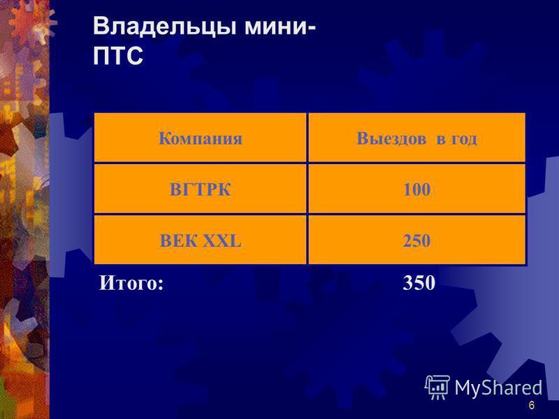 6 Владельцы мини- ПТС Компания ВГТРК ВЕК XXL Выездов в год 100 250 Итого:350
