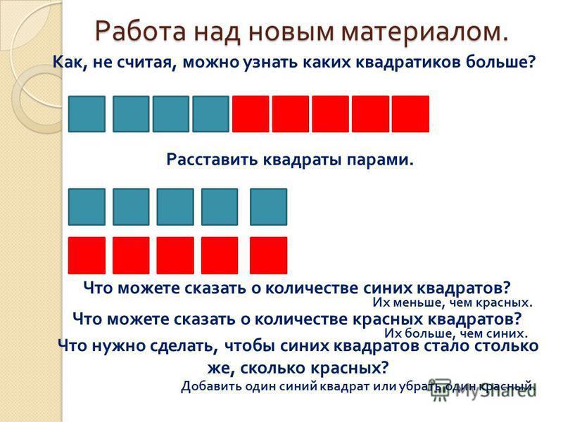 Работа над новым материалом. Как, не считая, можно узнать каких квадратиков больше? Расставить квадраты парами. Что можете сказать о количестве синих квадратов? Что можете сказать о количестве красных квадратов? Их меньше, чем красных. Их больше, чем