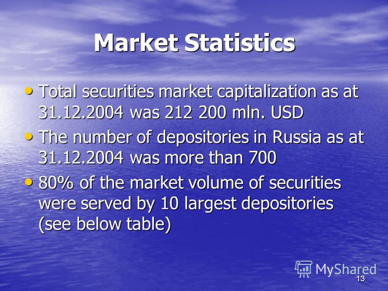 13 Total securities market capitalization as at 31.12.2004 was 212 200 mln. USD Total securities market capitalization as at 31.12.2004 was 212 200 mln. USD The number of depositories in Russia as at 31.12.2004 was more than 700 The number of deposit