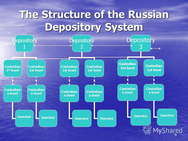 5 The Structure of the Russian Depository System Depository 1 Custodian 1 st level Custodian n level Investor Custodian 1st level Custodian n level Investor Depository 3 Custodian 1st level Custodian n level Investor Custodian 1st level Custodian n l