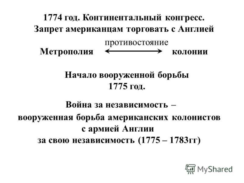 1774 год. Континентальный конгресс. Запрет американцам торговать с Англией Метрополия колонии противостояние Начало вооруженной борьбы 1775 год. Война за независимость – (кто борется за свою независимость, от кого) вооруженная борьба американских кол
