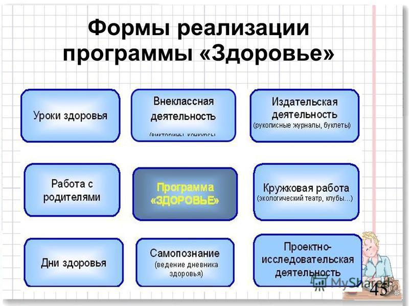 Формы реализации программы «Здоровье» 45