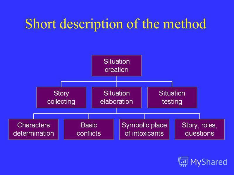 Short description of the method