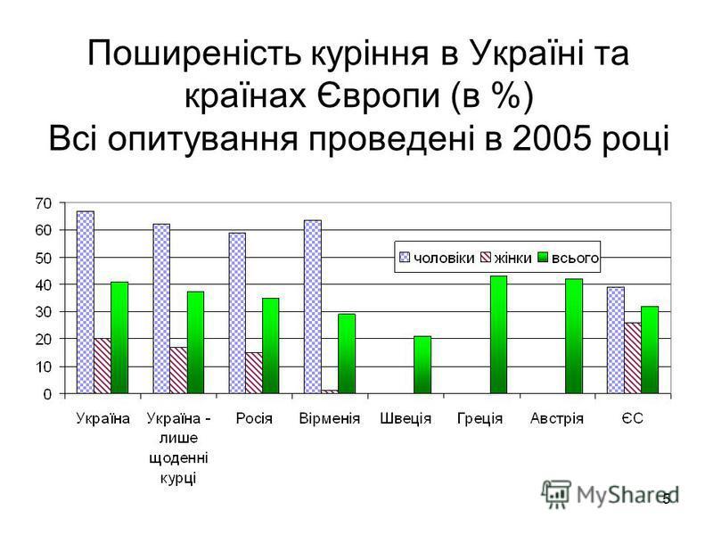 5 Поширеність куріння в Україні та країнах Європи (в %) Всі опитування проведені в 2005 році