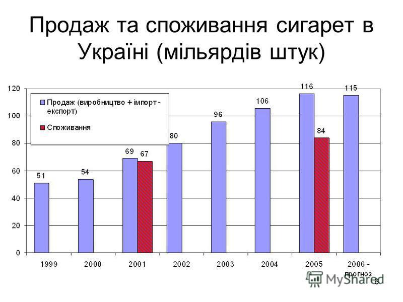 6 Продаж та споживання сигарет в Україні (мільярдів штук)