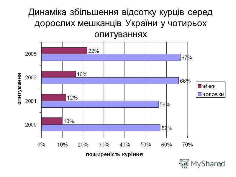 7 Динаміка збільшення відсотку курців серед дорослих мешканців України у чотирьох опитуваннях